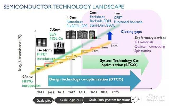 全球半导体先进制程之战打响,未来半导体行业的创新之路在何方