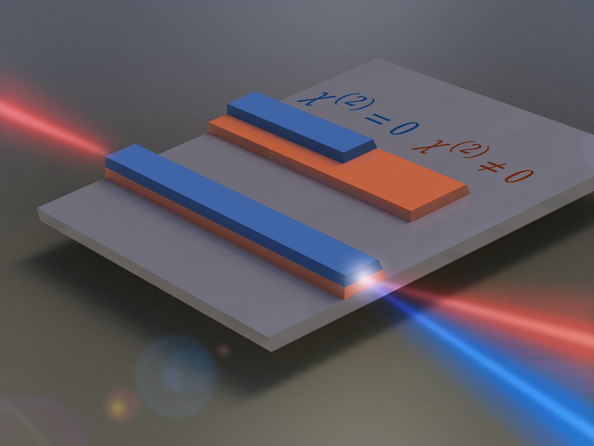 增强波长转换的新型集成光子学概念