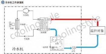 小型工业冷水机的核心是什么?