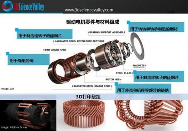 从世界上第一个3D打印电动机看增材制造在电驱动方面的应用发展
