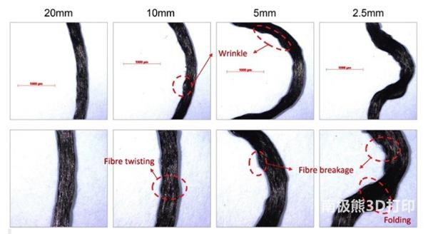 3D打印连续碳纤维增强热塑性复合材料中的纤维错位和断裂