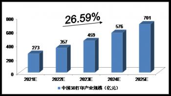2025年中国3D打印产业预测分析